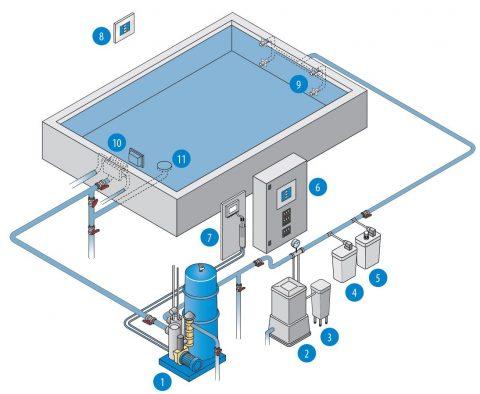 Baseino skimerine sistema